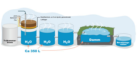 hur man renar vatten