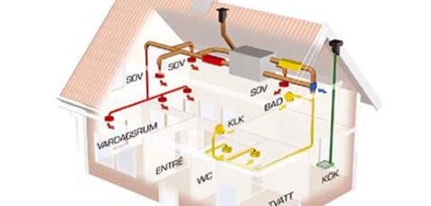 Mekanisk ventilation kostnad