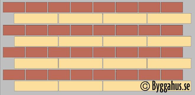 Blockförband