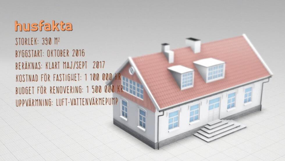 Fakta om huset
