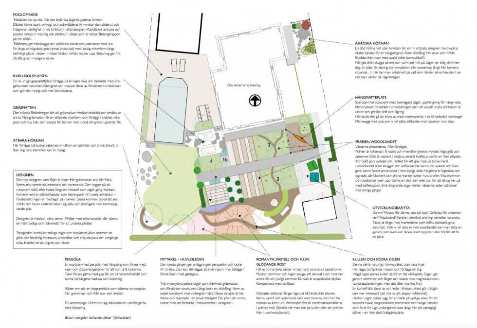 Trädgårdsskiss med förklaringar